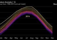 2016 Συναγερμός ! Το θερμότερο έτος που έχει καταγραφεί ποτέ στον πλανήτη για τρίτη συνεχόμενη φορά !