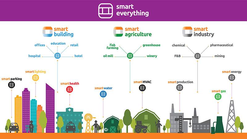 Νέα εποχή στην ενεργειακή διαχείριση με την υπηρεσία smarteverything, από τη WATT+VOLT
