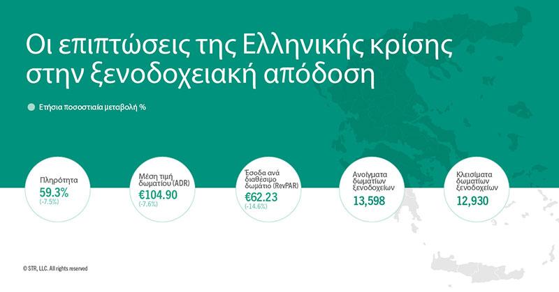 Πόσα ξενοδοχεία άνοιξαν και έκλεισαν στην Ελλάδα κατά την οικονομική κρίση