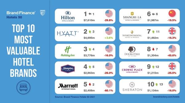 Οι κορυφαίες μάρκες ξενοδοχείων στον κόσμο έχασαν σχεδόν 23 δισ. Δολάρια σε αξία επωνυμίας