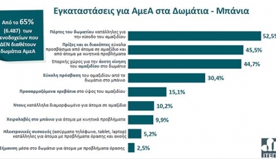 Η Προσβασιμότητα των Ελληνικών Ξενοδοχείων σε Εμποδιζόμενα Άτομα