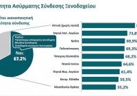 Διείσδυση & Χρήση Νέων Τεχνολογιών στη Λειτουργία των Ξενοδοχείων
