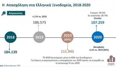 H Απασχόληση στα Ελληνικά Ξενοδοχεία