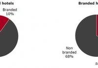 Αυξάνονται σημαντικά τα ξενοδοχεία μεγάλων Brands στην Ελλάδα